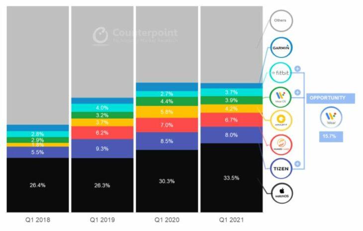 Apple Watch : une part de marché de 33,5% au 1er trimestre 2021