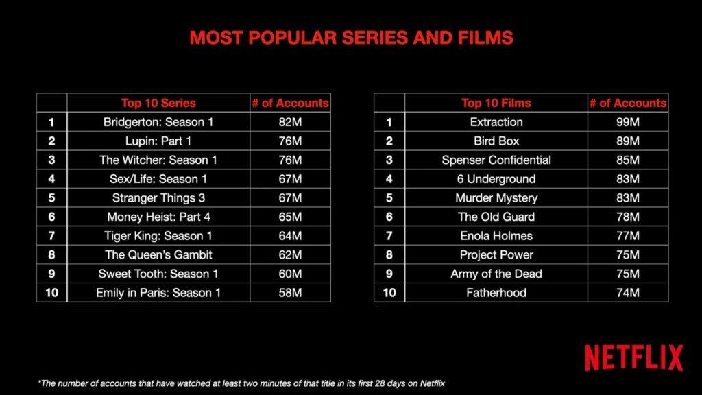 Netflix dévoile les films et séries les plus regardés